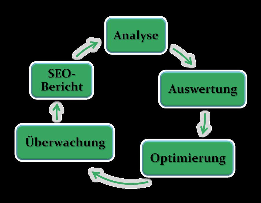 Seo Zyklus erklärt. Suchmaschinenoptimierung Euskirchen.
