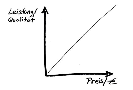 Grafik zeigt wie Preis und Leistung von Webdesign zueinander stehen